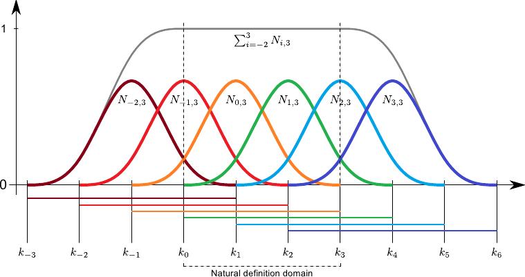 Parametric Models of Function